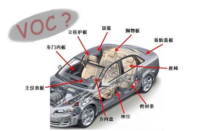 详解带空气污染的汽车内饰